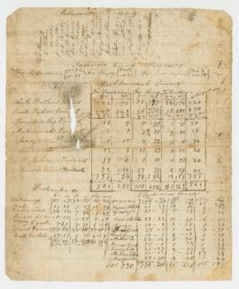 Preliminary abstract of votes, November 1857 Oregon election
