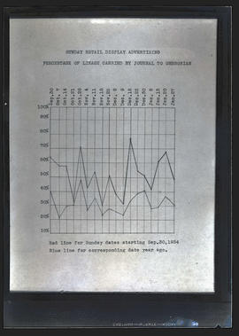 Chart on Sunday retail display advertising in Oregon Journal, 1933-1934