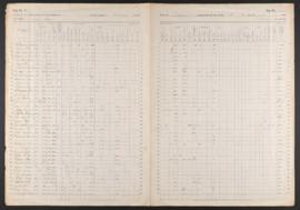Agricultural census for Clackamas County, 1870